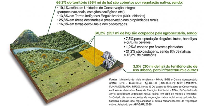 Uso e ocupação de terras no Brasil