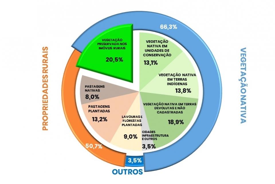 NASA confirma a preservação no Brasil